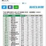 英会話Tips 国際基準で評価された日本の大学ランキング